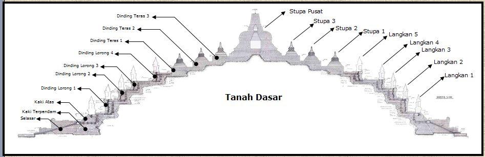 Konstruksi Candi Borobudur 11 Misteri Pembuatan Candi Borobudur