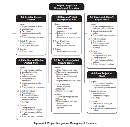 Project management plan sebagai the main guideline for Project integration management plan template