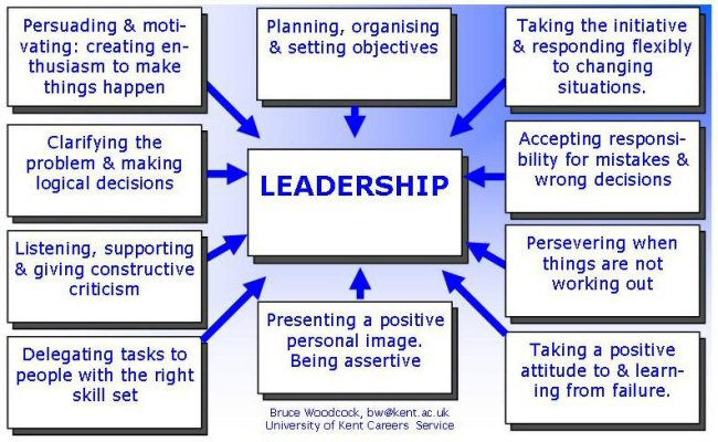 an analysis of the traits skills and behaviors of good leadership in an organization